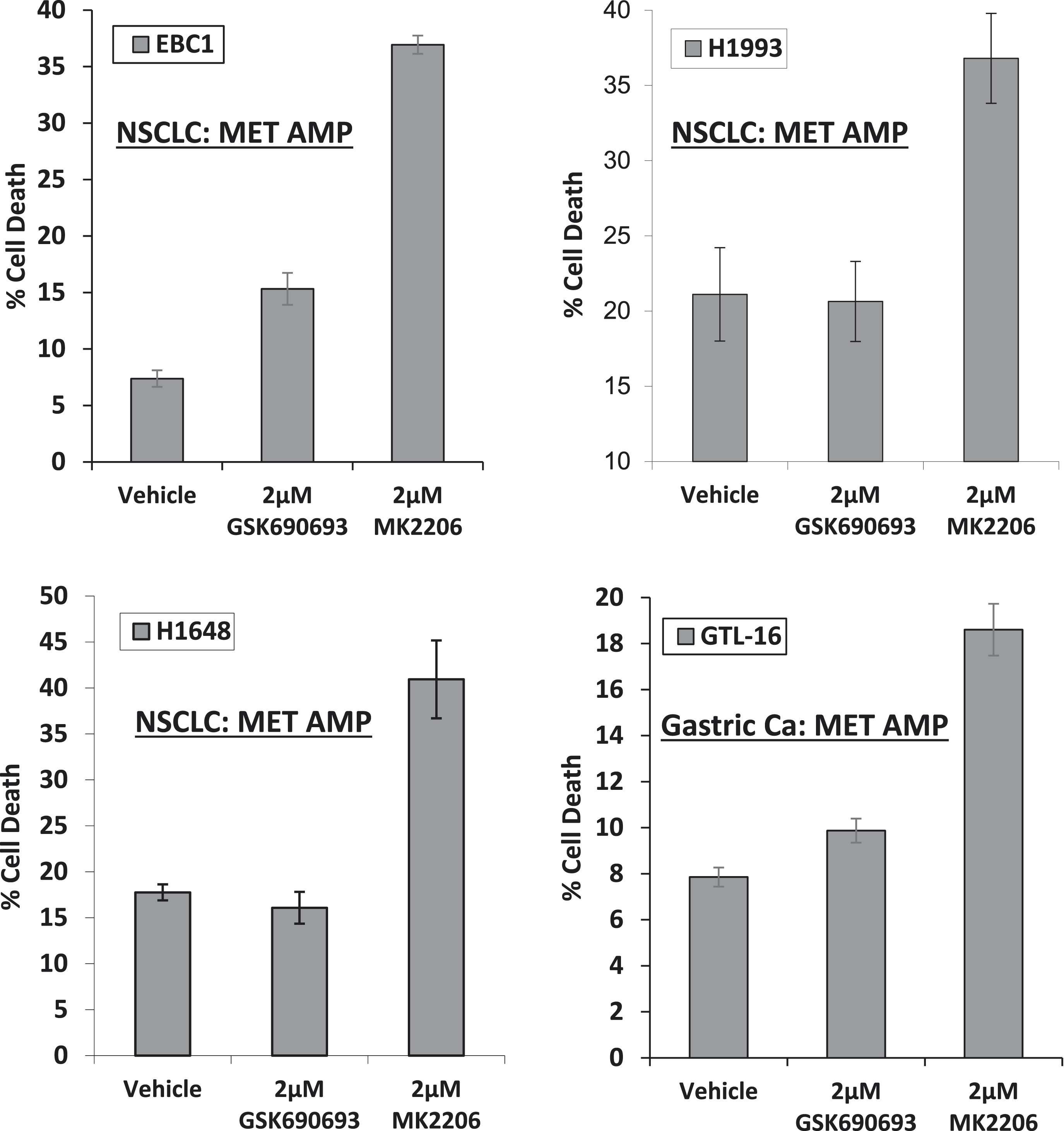 a kinase independent function of akt promotes cancer cell survival figure 1 figure supplement 2