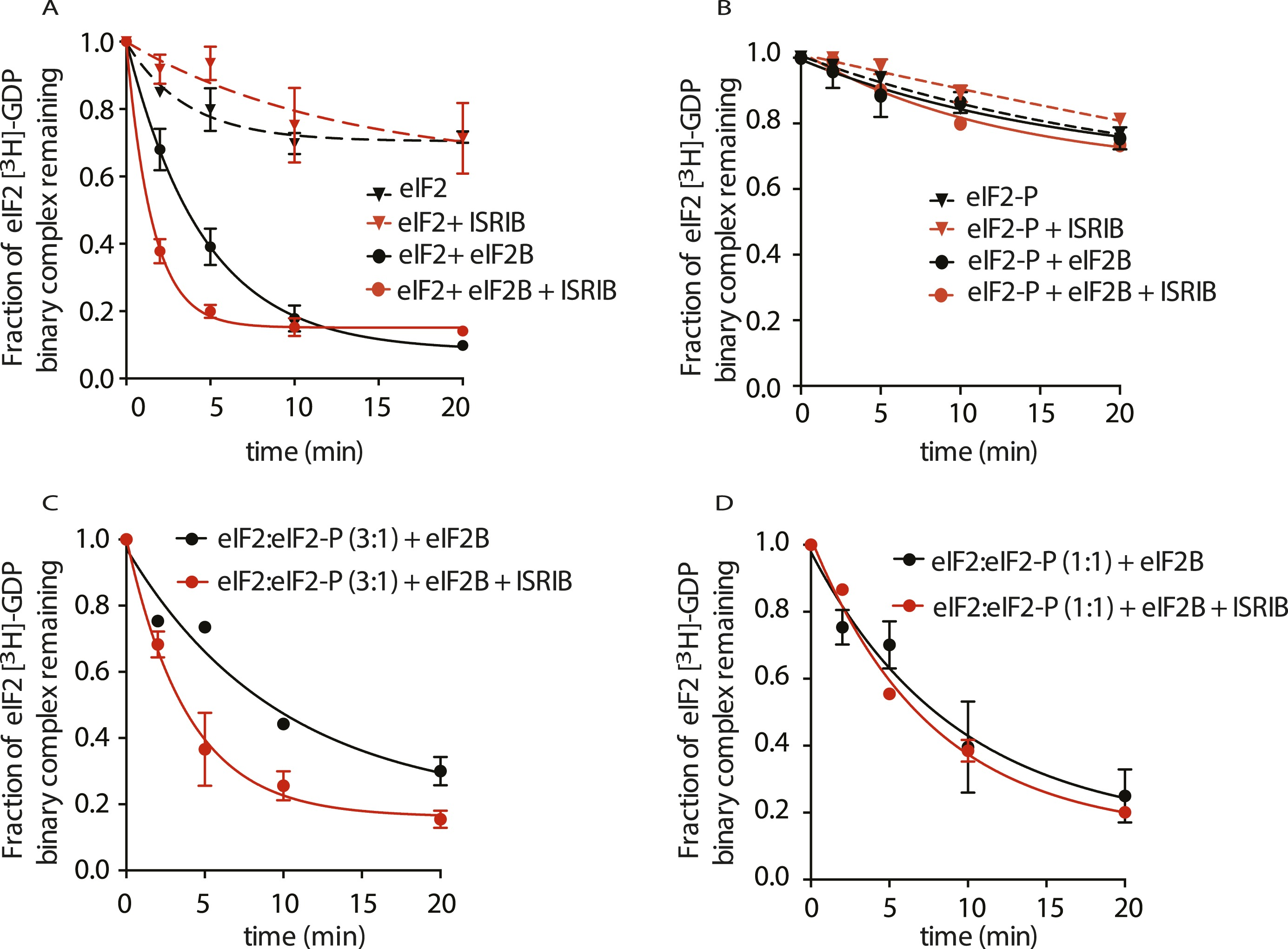 Pharmacological Dimerization And Activation Of The Exchange Factor