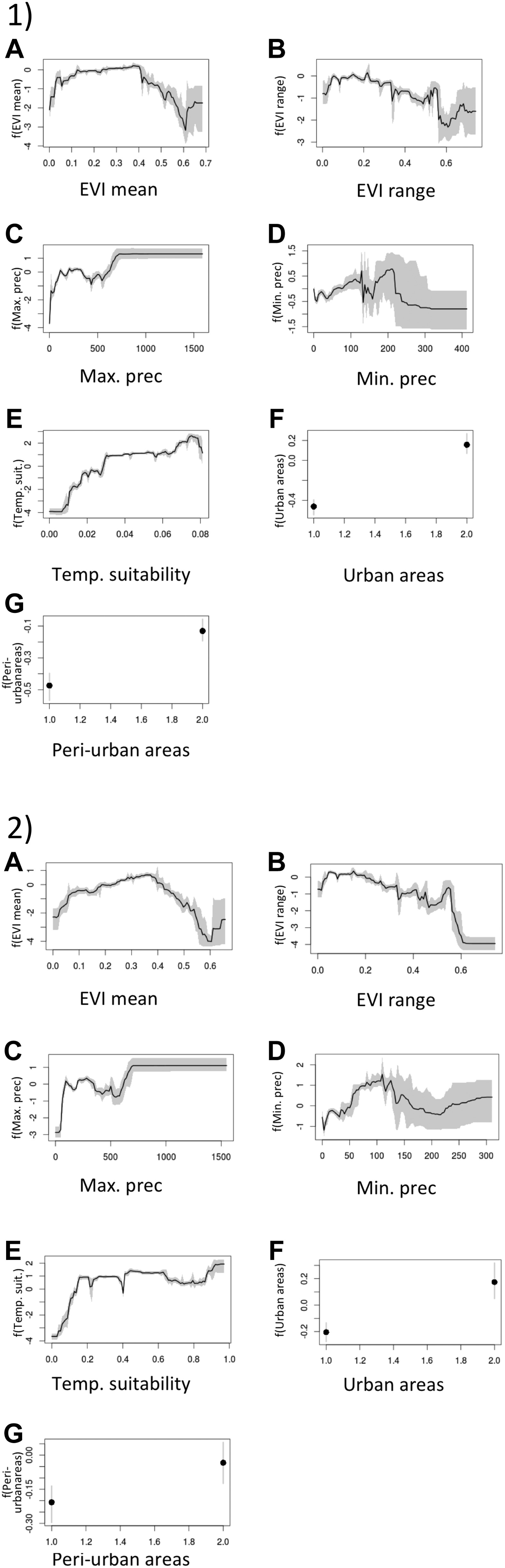 the global distribution of the arbovirus vectors aedes a i and figure 1 figure supplement 1