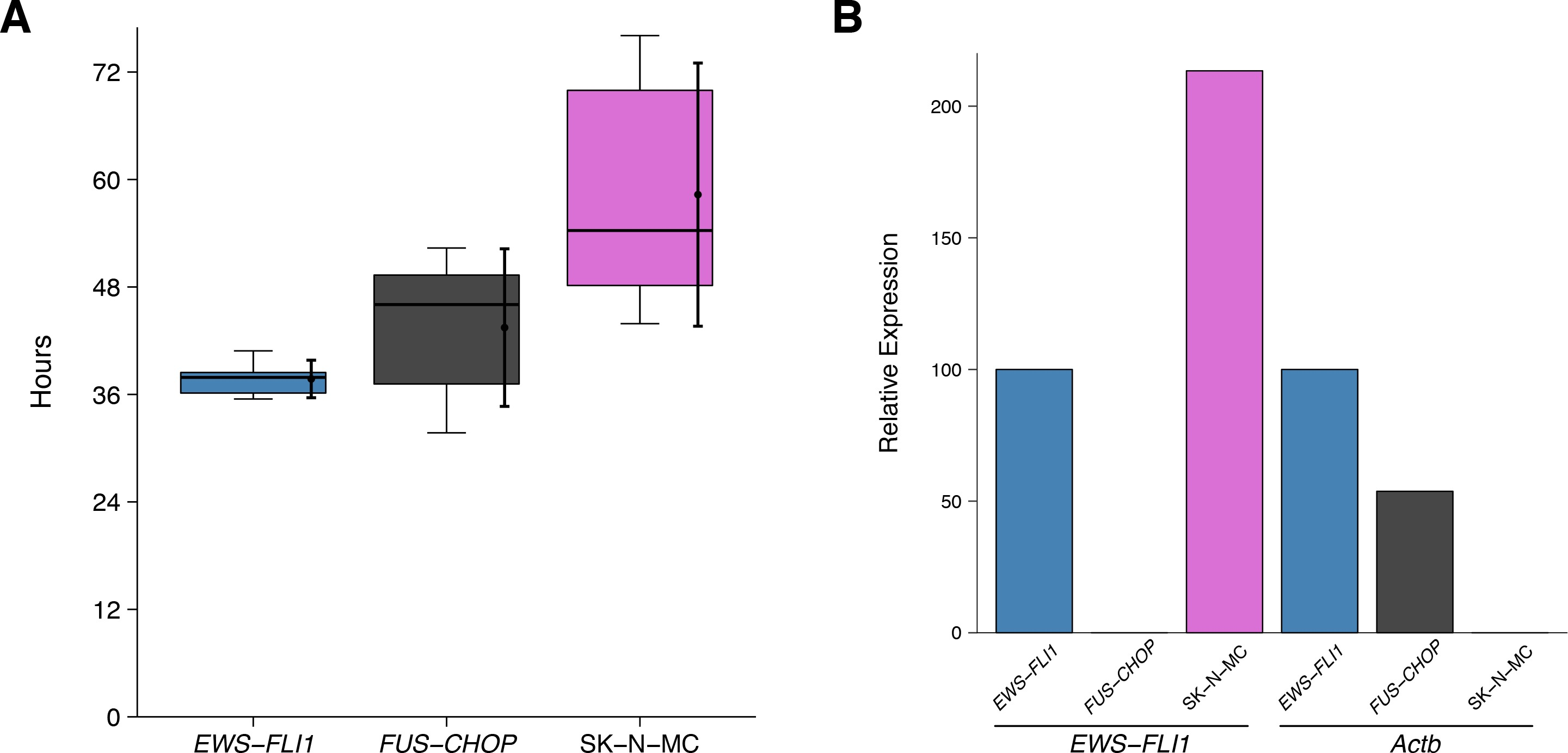 Replication Study: Systematic identification of genomic