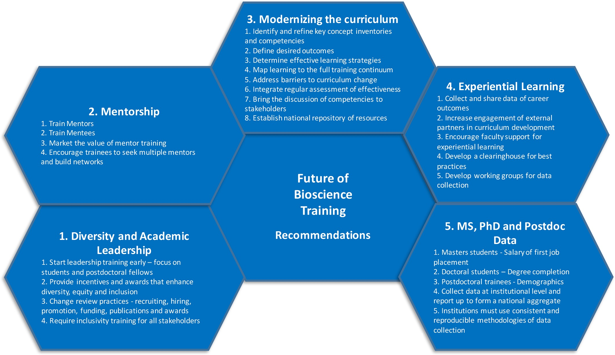 The future of graduate and postdoctoral training in the