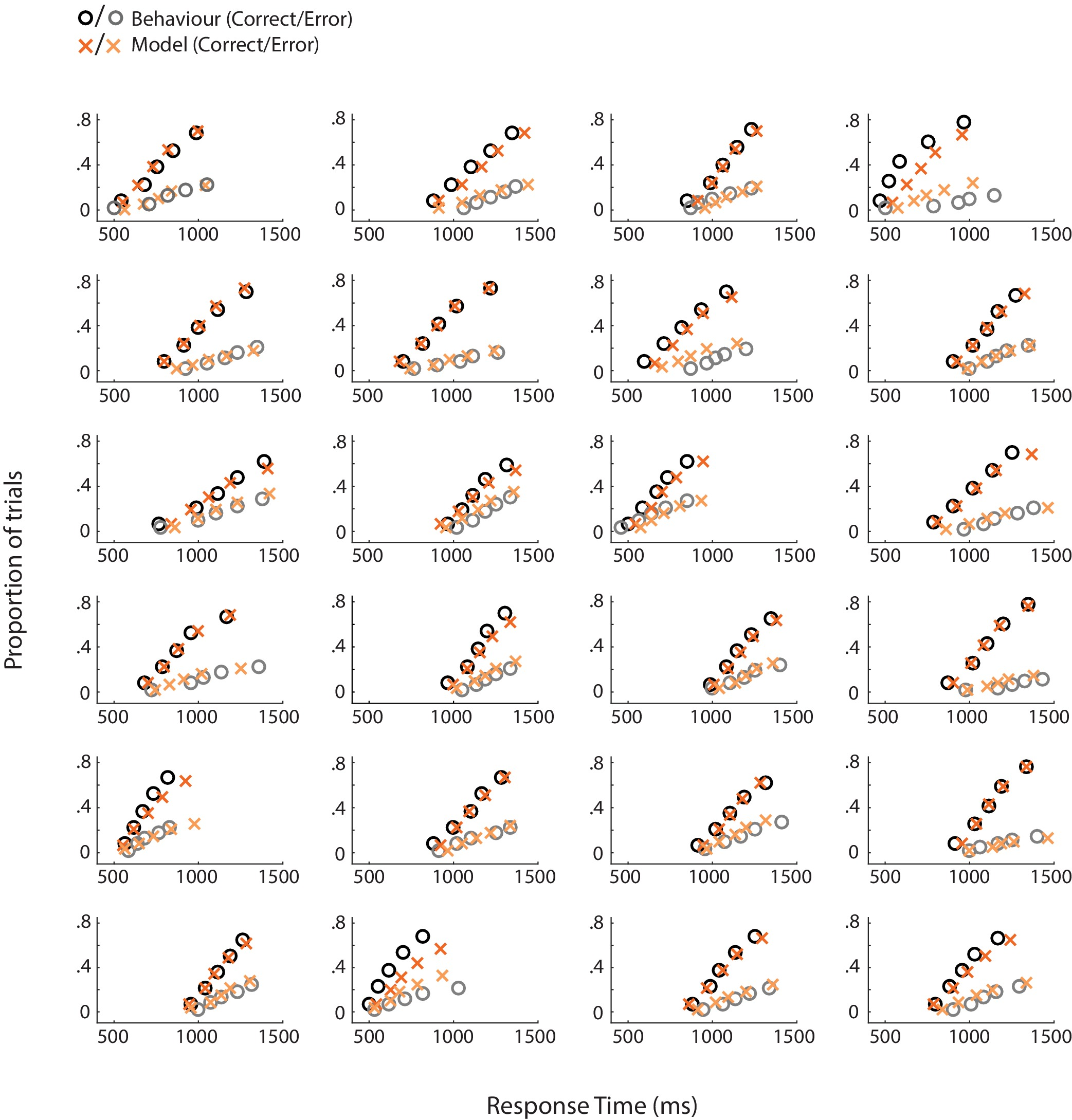 e7ad49e49e13 Human VMPFC encodes early signatures of confidence in perceptual ...