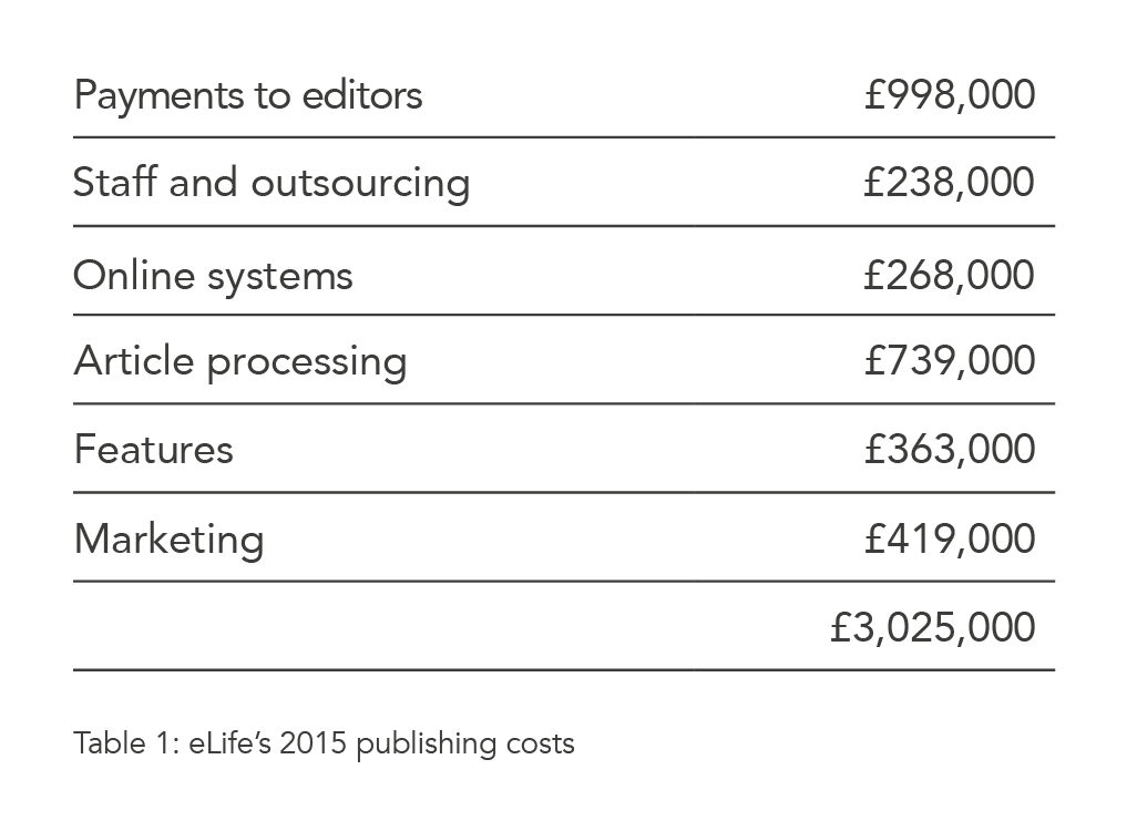 eLife's 2015 publishing costs